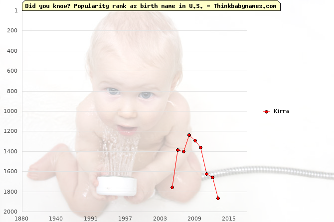 Top 2000 baby names ranking of Kirra name in U.S.
