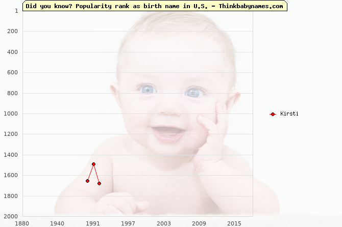 Top 2000 baby names ranking of Kirsti name in U.S.