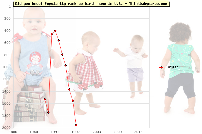 Top 2000 baby names ranking of Kirstie name in U.S.
