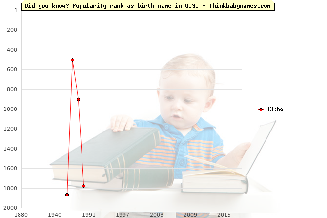 Top 2000 baby names ranking of Kisha name in U.S.