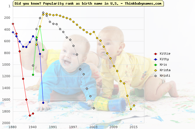 Top 2000 baby names ranking of Kittie, Kitty, Kris, Krista, Kristi in U.S.