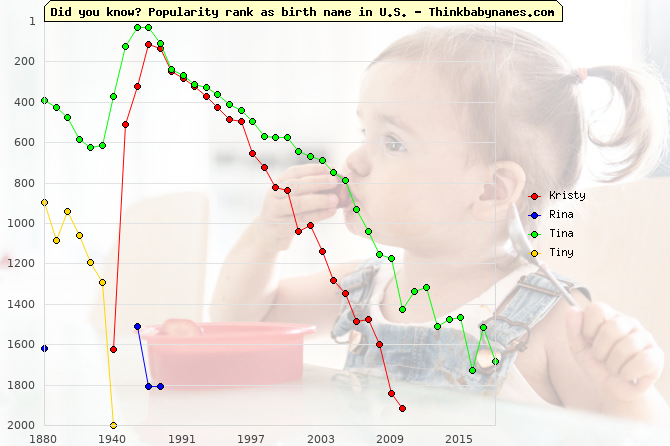 Top 2000 baby names ranking of Kristy, Rina, Tina, Tiny in U.S.