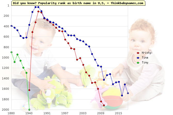Top 1000 baby names ranking of Kristy, Tina, Tiny in U.S.