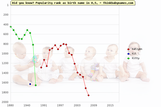 Top 2000 baby names ranking of Katlynn, Kit, Kitty in U.S.