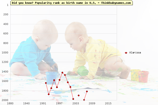 Top 2000 baby names ranking of Klarissa name in U.S.