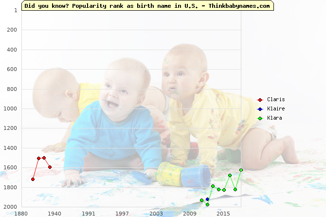 Top 2000 baby names ranking of Claris, Klaire, Klara in U.S.
