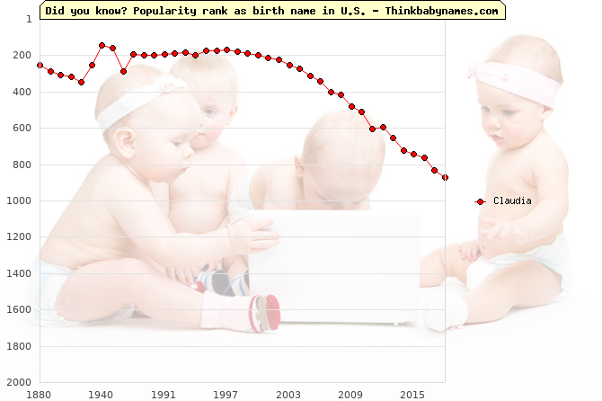 Top 2000 baby names ranking of Claudia in U.S.
