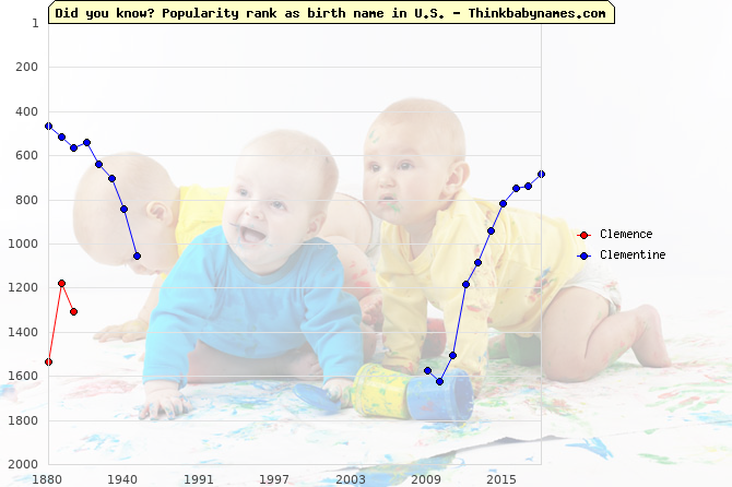 Top 2000 baby names ranking of Clemence, Clementine in U.S.