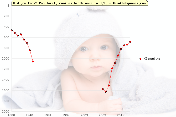 Top 2000 baby names ranking of Clementine in U.S.