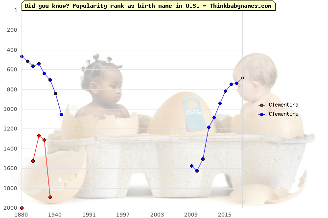 Top 2000 baby names ranking of Clementina, Clementine in U.S.