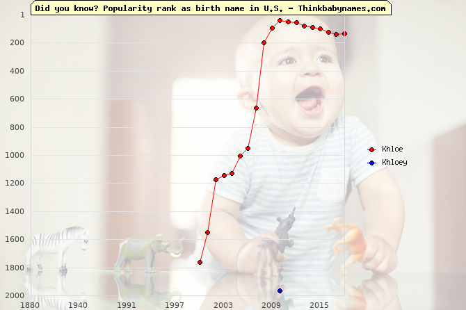 Top 2000 baby names ranking of Khloe, Khloey in U.S.