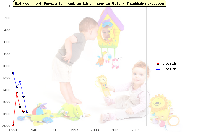 Top 2000 baby names ranking of Clotilda, Clotilde in U.S.