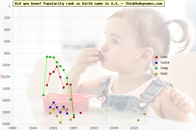 Top 2000 baby names ranking of Codi, Codie, Cody, Kodi in U.S.