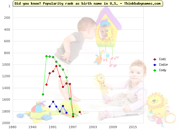 Top 2000 baby names ranking of Codi, Codie, Cody in U.S.