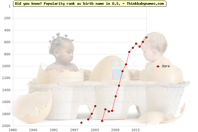 Top 2000 baby names ranking of Kora name in U.S.