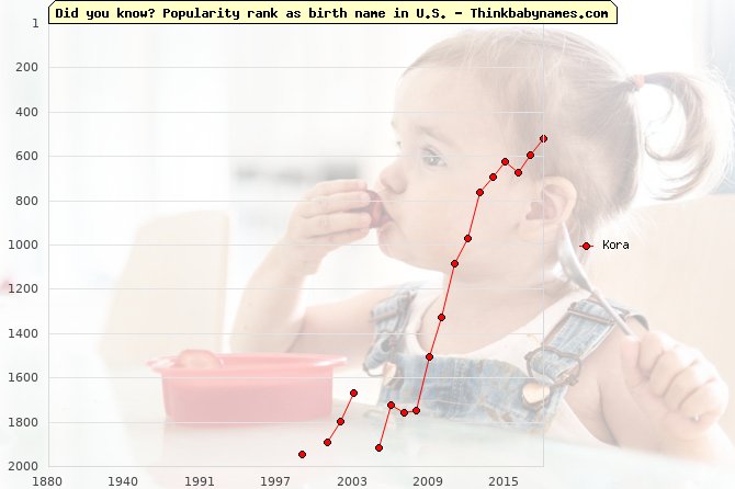 Top 2000 baby names ranking of Kora in U.S.
