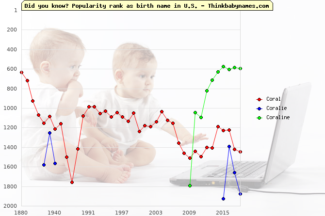 Top 2000 baby names ranking of Coral, Coralie, Coraline in U.S.