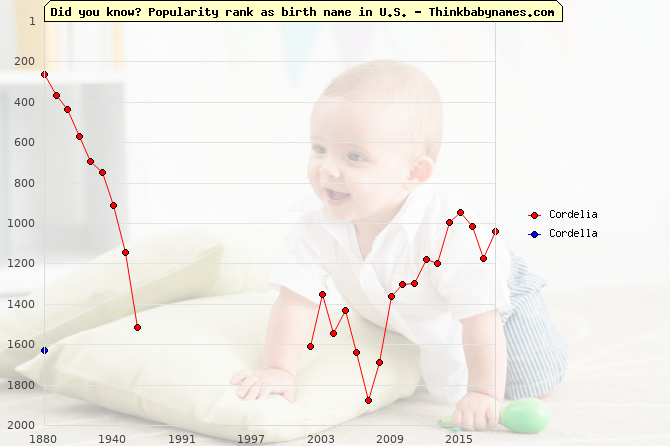Top 2000 baby names ranking of Cordelia, Cordella in U.S.