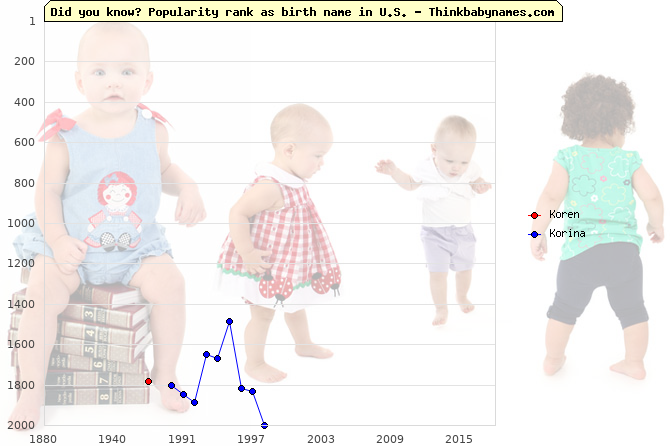 Top 2000 baby names ranking of Koren, Korina in U.S.