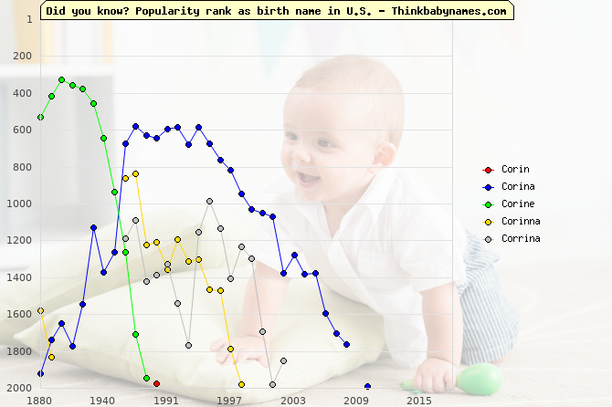 Top 2000 baby names ranking of Corin, Corina, Corine, Corinna, Corrina in U.S.