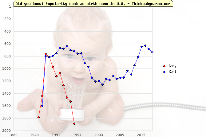 Top 2000 baby names ranking of Cory, Kori in U.S.