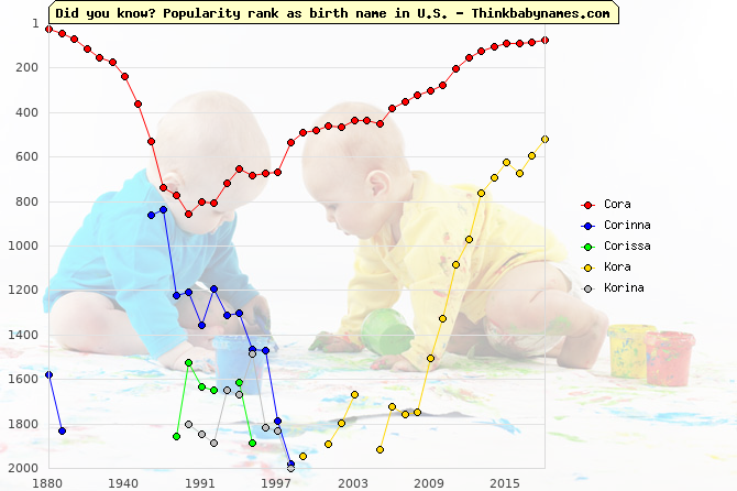 Top 2000 baby names ranking of Cora, Corinna, Corissa, Kora, Korina in U.S.