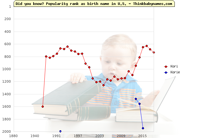 Top 2000 baby names ranking of Kori, Korie in U.S.