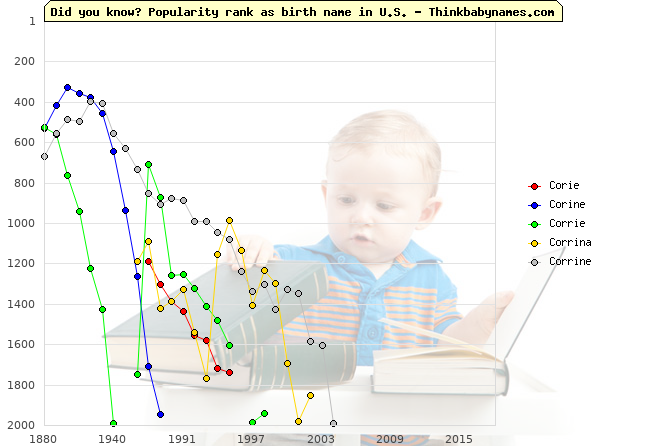 Top 2000 baby names ranking of Corie, Corine, Corrie, Corrina, Corrine in U.S.