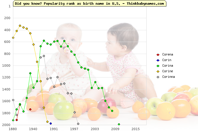 Top 2000 baby names ranking of Corena, Corin, Corina, Corine, Corinna in U.S.