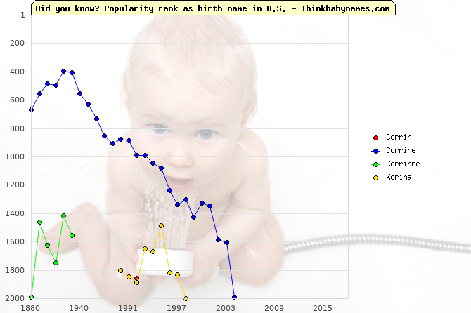 Top 2000 baby names ranking of Corrin, Corrine, Corrinne, Korina in U.S.