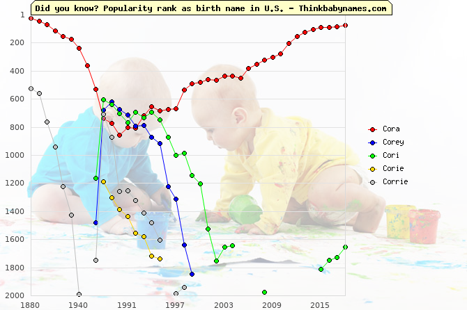 Top 2000 baby names ranking of Cora, Corey, Cori, Corie, Corrie in U.S.