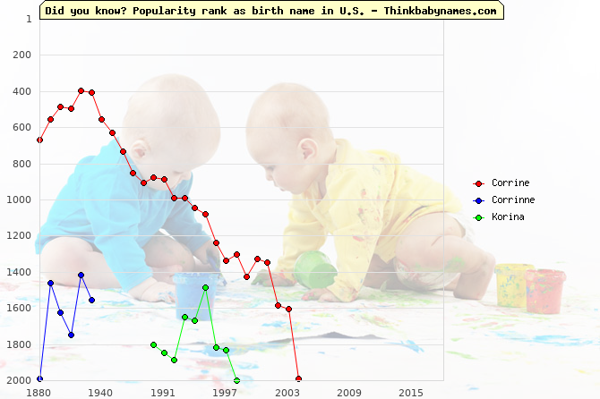 Top 2000 baby names ranking of Corrine, Corrinne, Korina in U.S.