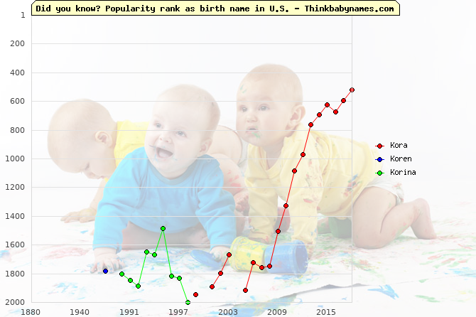 Top 2000 baby names ranking of Kora, Koren, Korina in U.S.