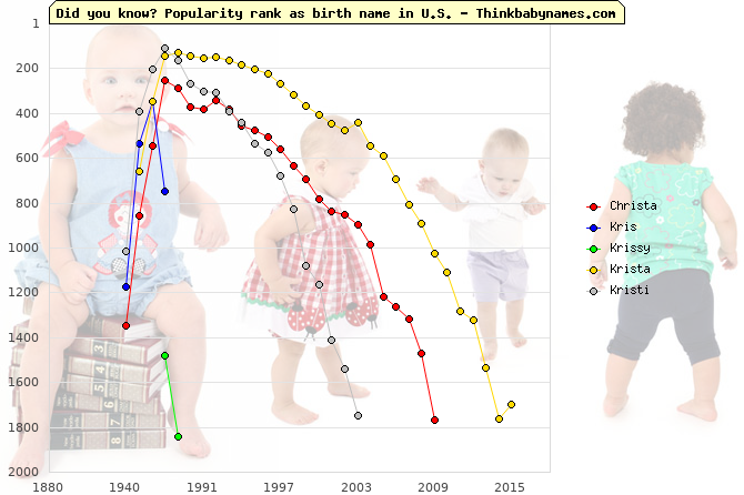Top 2000 baby names ranking of Christa, Kris, Krissy, Krista, Kristi in U.S.