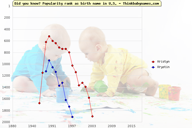 Top 2000 baby names ranking of Kristyn, Krystin in U.S.