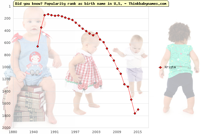 Top 2000 baby names ranking of Krista name in U.S.
