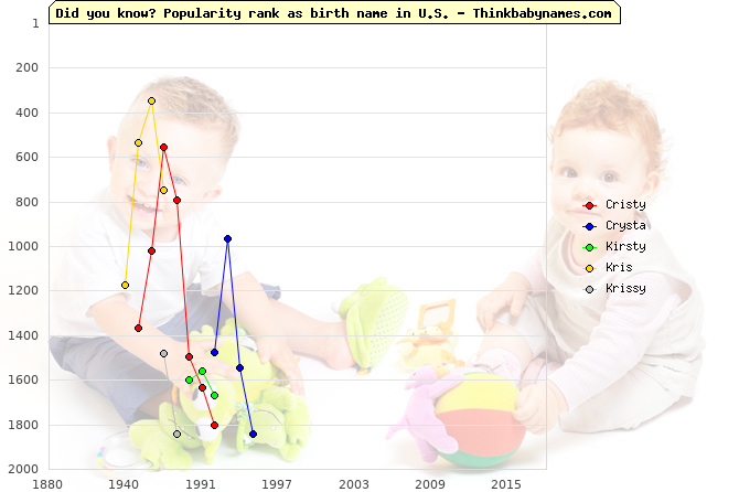 Top 2000 baby names ranking of Cristy, Crysta, Kirsty, Kris, Krissy in U.S.