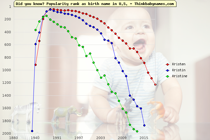 Top 2000 baby names ranking of Kristen, Kristin, Kristine in U.S.