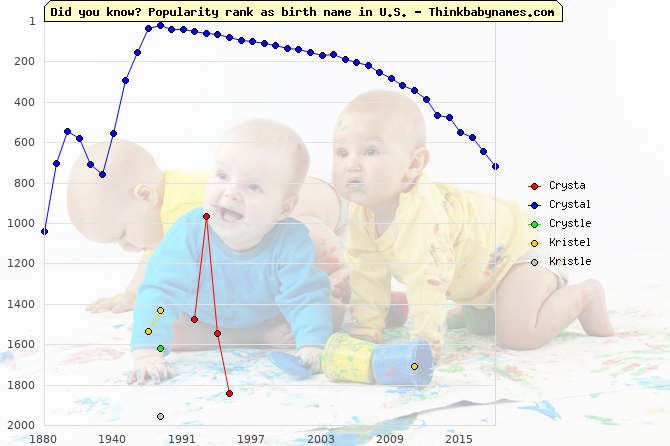 Top 2000 baby names ranking of Crysta, Crystal, Crystle, Kristel, Kristle in U.S.