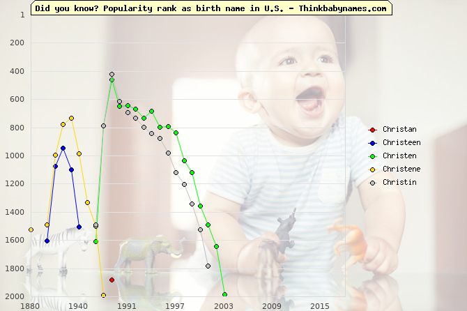 Top 2000 baby names ranking of Christan, Christeen, Christen, Christene, Christin in U.S.