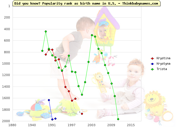 Top 2000 baby names ranking of Krystina, Krystyna, Trista in U.S.
