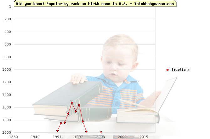 Top 2000 baby names ranking of Kristiana name in U.S.