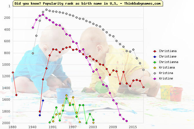 Top 2000 baby names ranking of Christiana, Christiane, Christianna, Kristiana, Kristina, Kristine in U.S.