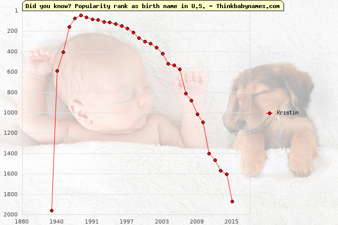 Top 2000 baby names ranking of Kristin name in U.S.