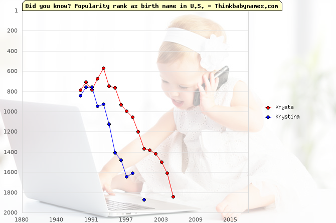 Top 1000 baby names ranking of Krysta, Krystina in U.S.