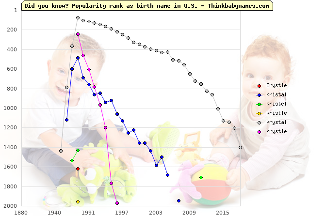 Top 2000 baby names ranking of Crystle, Kristal, Kristel, Kristle, Krystal, Krystle in U.S.