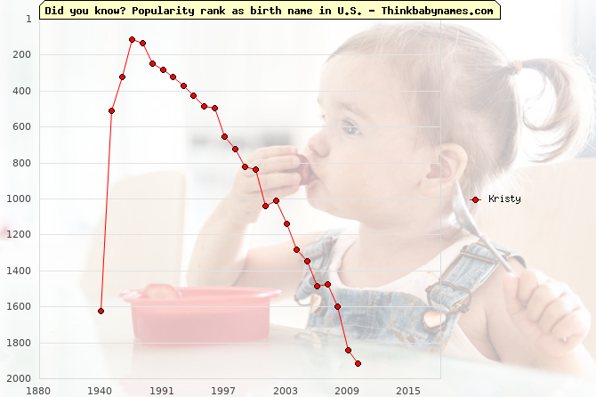 Top 2000 baby names ranking of Kristy name in U.S.