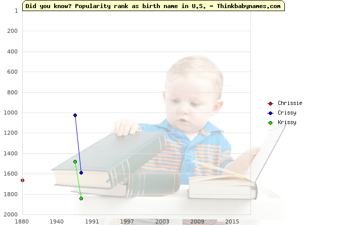 Top 2000 baby names ranking of Chrissie, Crissy, Krissy in U.S.
