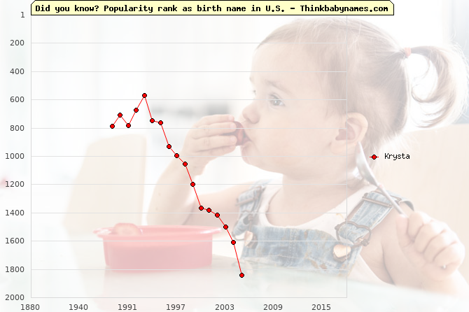 Top 2000 baby names ranking of Krysta name in U.S.
