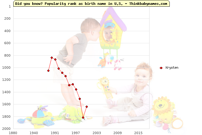 Top 2000 baby names ranking of Krysten name in U.S.